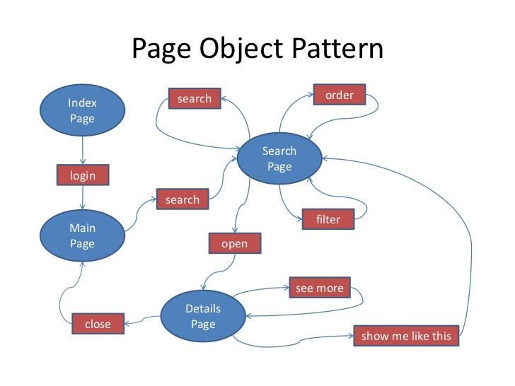 page object model framework in selenium